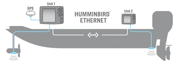 http://www.heartsmarine.com/800_Ethernet%20boat%20diagram.jpg
